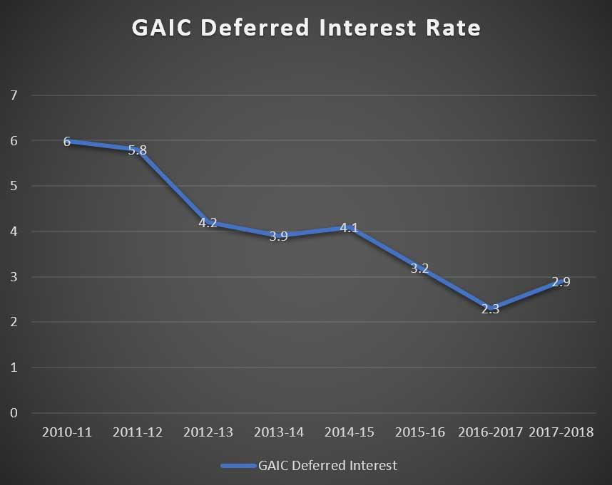 GAIC Rates 2