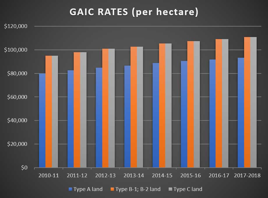 GAIC Rates