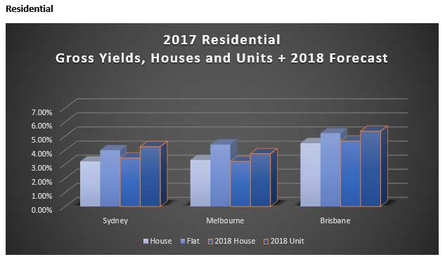 Australian Real Estate Yields