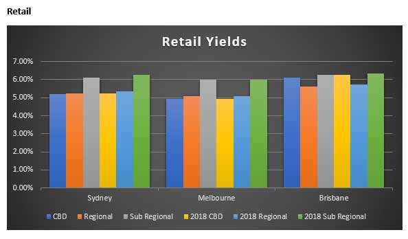 Australian Real Estate Yields