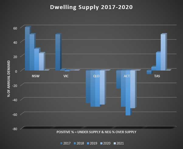 Dwelling Supply across Eastern Seaboard of Australia