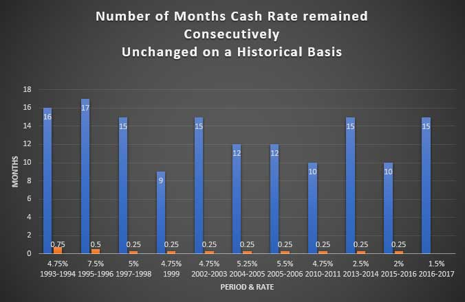 Historical Cash Rates & Median House Prices